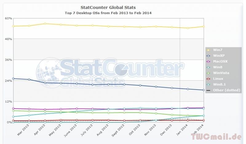 StatCounter-os-ww-monthly-201302-201402 desktoponly