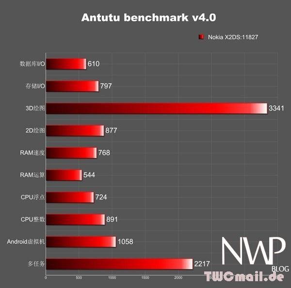 Nokia X2 Antutu Benchmark Ergebnis